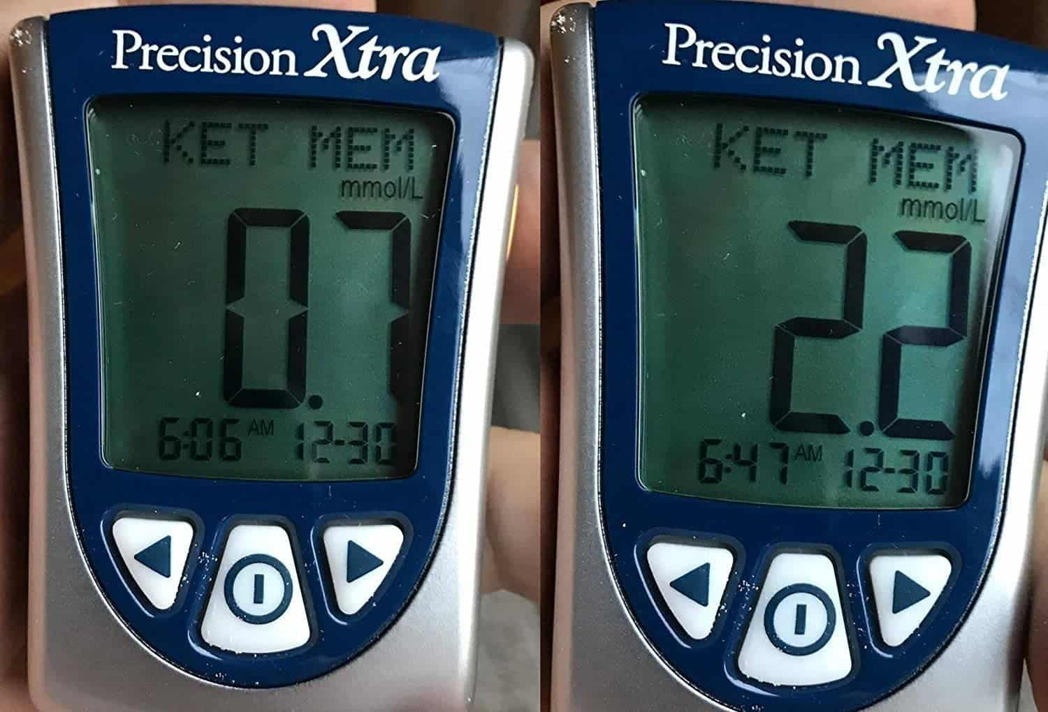 Within 30 minutes it can increase measurable blood ketone level up to 2 points+