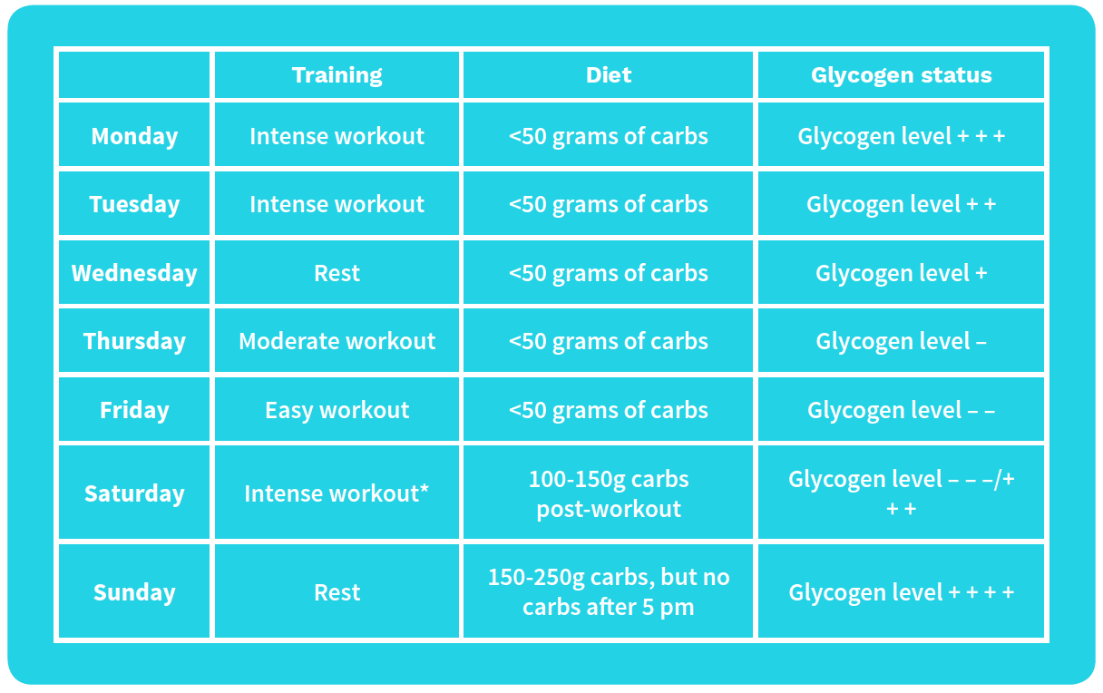 CKD workout and diet